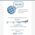 history_of_blogging